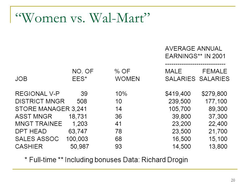 "20 ""Women vs. Wal-Mart"" AVERAGE ANNUAL EARNINGS** IN 2001 ----------------------------- NO. OF % OF MALE FEMALE JOB EES* WOMENSALARIES SALARIES REGION"