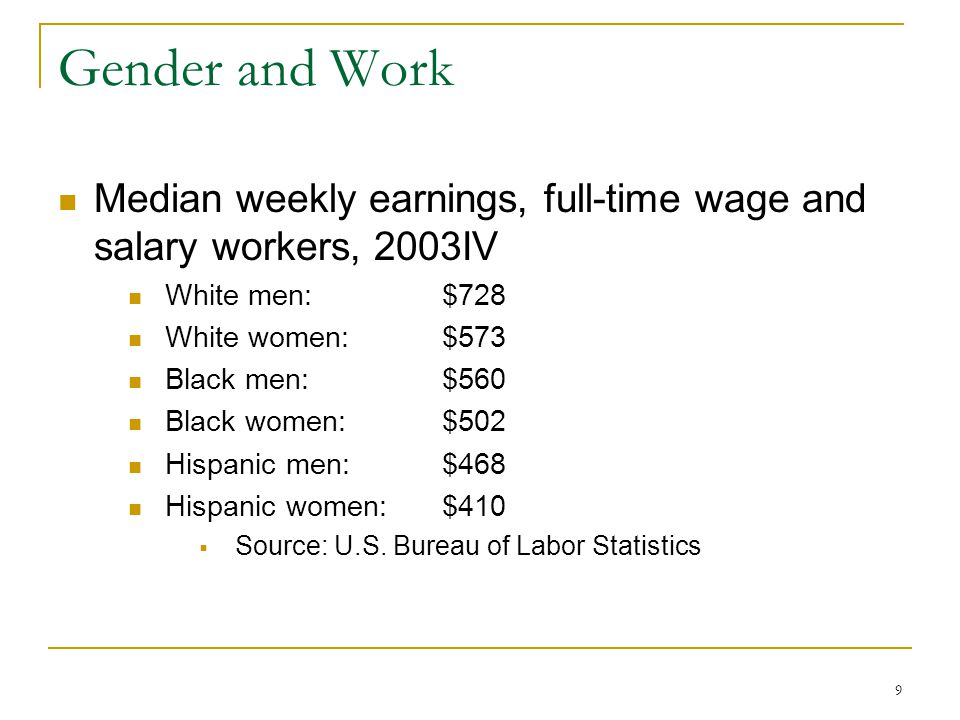 9 Gender and Work Median weekly earnings, full-time wage and salary workers, 2003IV White men: $728 White women: $573 Black men: $560 Black women: $502 Hispanic men: $468 Hispanic women: $410  Source: U.S.