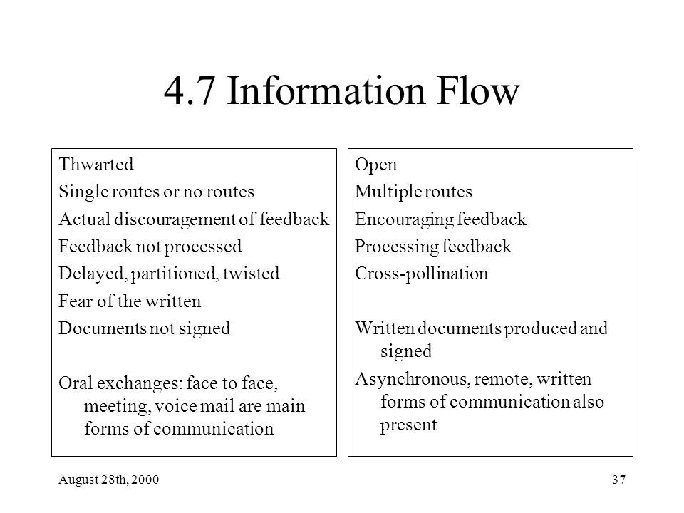 August 28th, 200037 4.7 Information Flow Thwarted Single routes or no routes Actual discouragement of feedback Feedback not processed Delayed, partitioned, twisted Fear of the written Documents not signed Oral exchanges: face to face, meeting, voice mail are main forms of communication Open Multiple routes Encouraging feedback Processing feedback Cross-pollination Written documents produced and signed Asynchronous, remote, written forms of communication also present