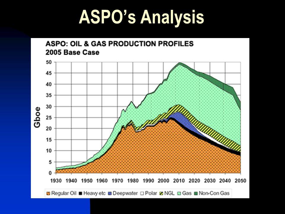 ASPO's Analysis