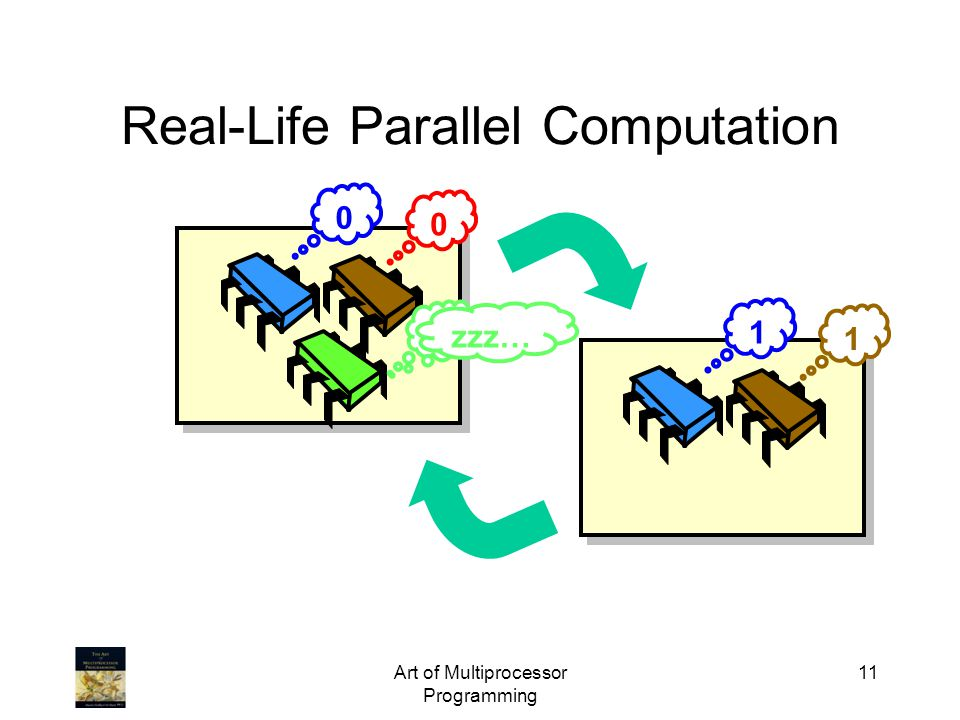Art of Multiprocessor Programming 11 Real-Life Parallel Computation 0 0 0 1 1 zzz…