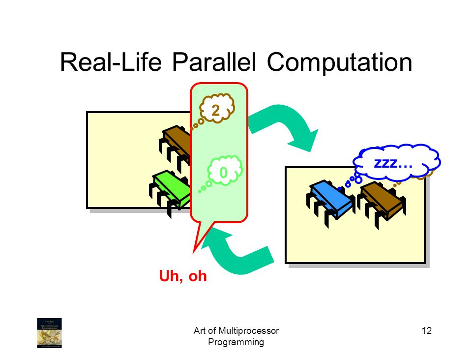 Art of Multiprocessor Programming 12 Real-Life Parallel Computation 2 1 1 zzz… Uh, oh 0