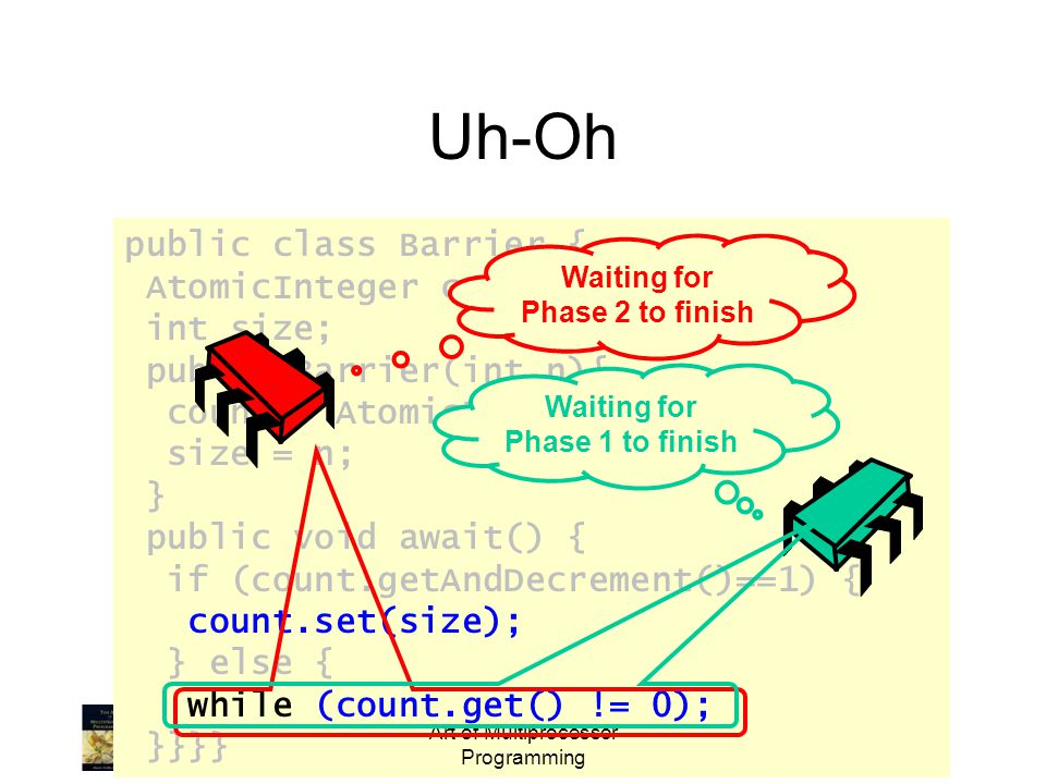public class Barrier { AtomicInteger count; int size; public Barrier(int n){ count = AtomicInteger(n); size = n; } public void await() { if (count.getAndDecrement()==1) { count.set(size); } else { while (count.get() != 0); }}}} Art of Multiprocessor Programming Uh-Oh Waiting for Phase 1 to finish Waiting for Phase 2 to finish