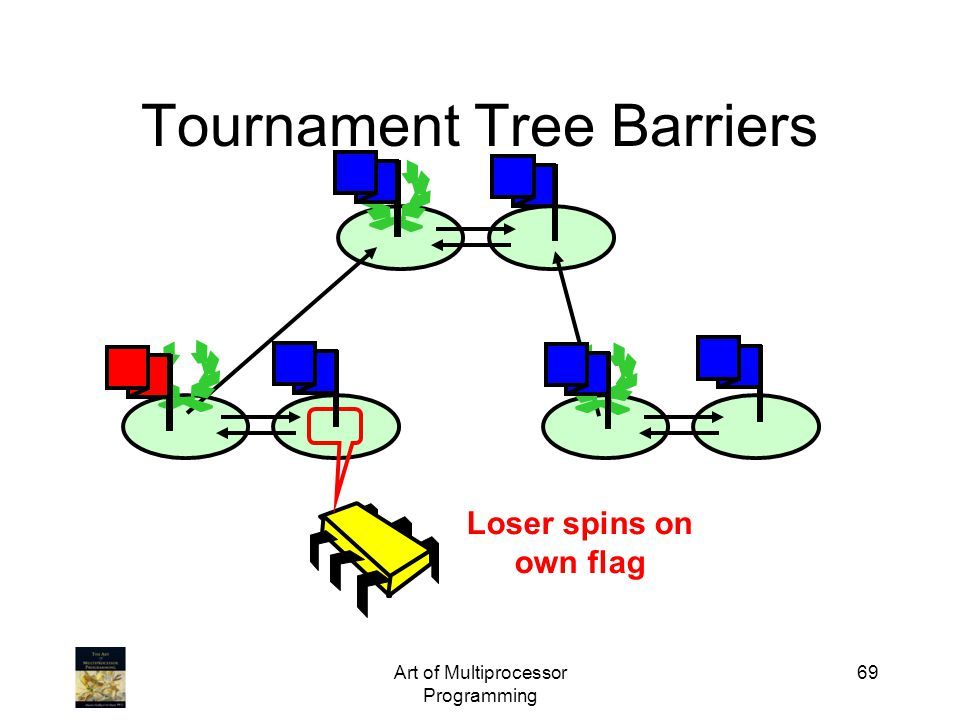 Art of Multiprocessor Programming 69 Tournament Tree Barriers Loser spins on own flag
