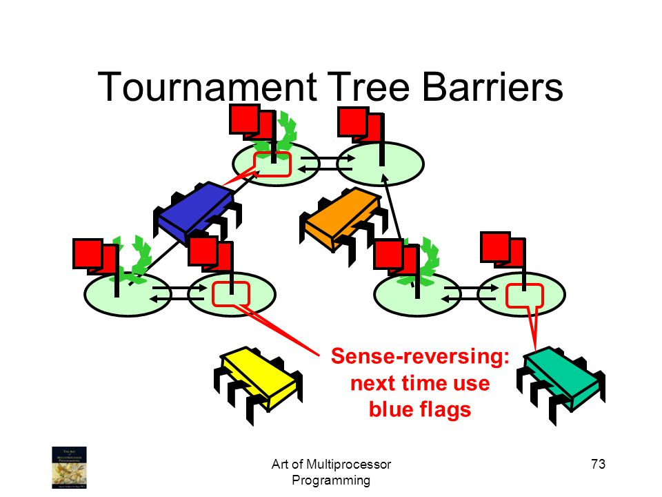 Art of Multiprocessor Programming 73 Tournament Tree Barriers Sense-reversing: next time use blue flags