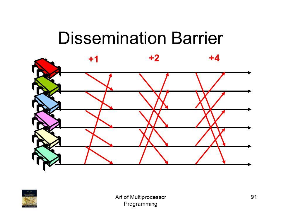 Art of Multiprocessor Programming 91 Dissemination Barrier +1 +2+4