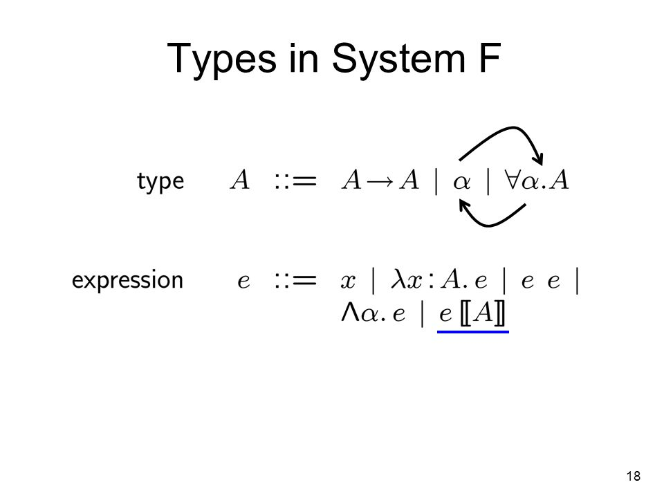 18 Types in System F