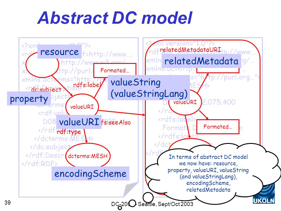 DC-2003 - Seattle, Sept/Oct 2003 39 Abstract DC model <rdf:RDF xmlns:rdf=http://www….