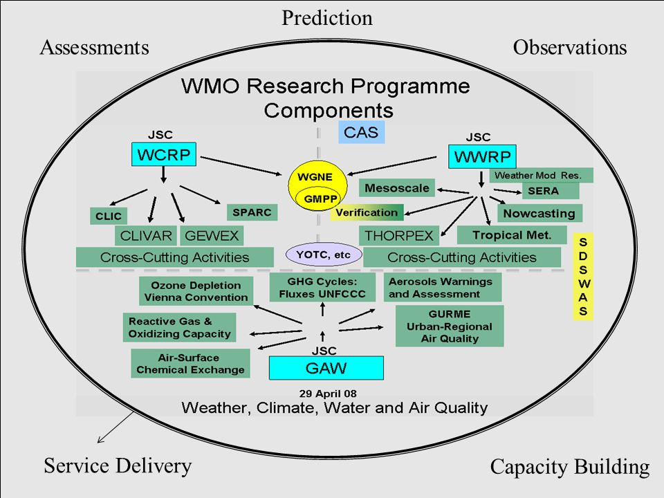 Service Delivery Capacity Building ObservationsAssessments Prediction