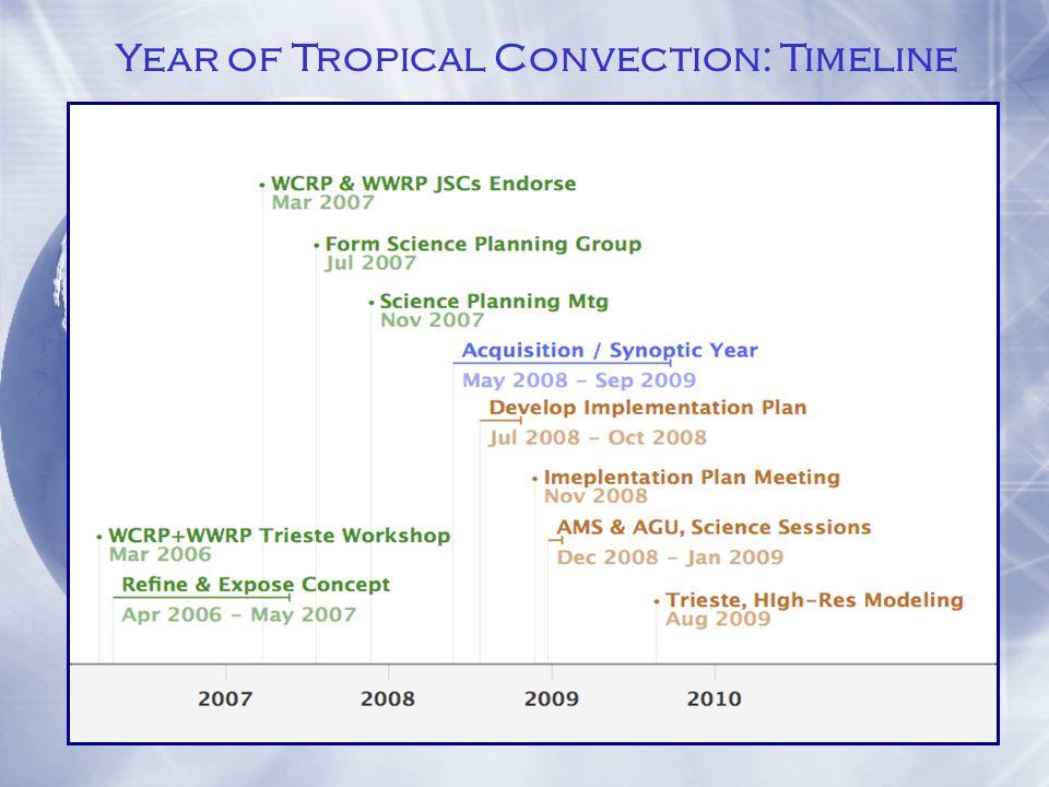 Membership of Science Planning Group - Established ~ July/August 2007 Caughey, J THORPEX Scientific Officer and Meeting Secretary WMO Geneva Elsberry, RWWRP, Tropical Meteorology Research Program NRL, Monterey Houze, R.