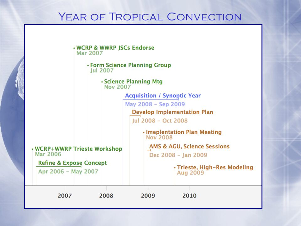 Science Plan Full Plan : WMO Technical Document (?) Abridged Version : BAMS Special Issue ($) Implementation Plan Develop over Summer & Fall Implementation Plan Meeting: Proposed Fall/Winter 2008/09 Publish – TBD (?) YoTC : Publication Plans