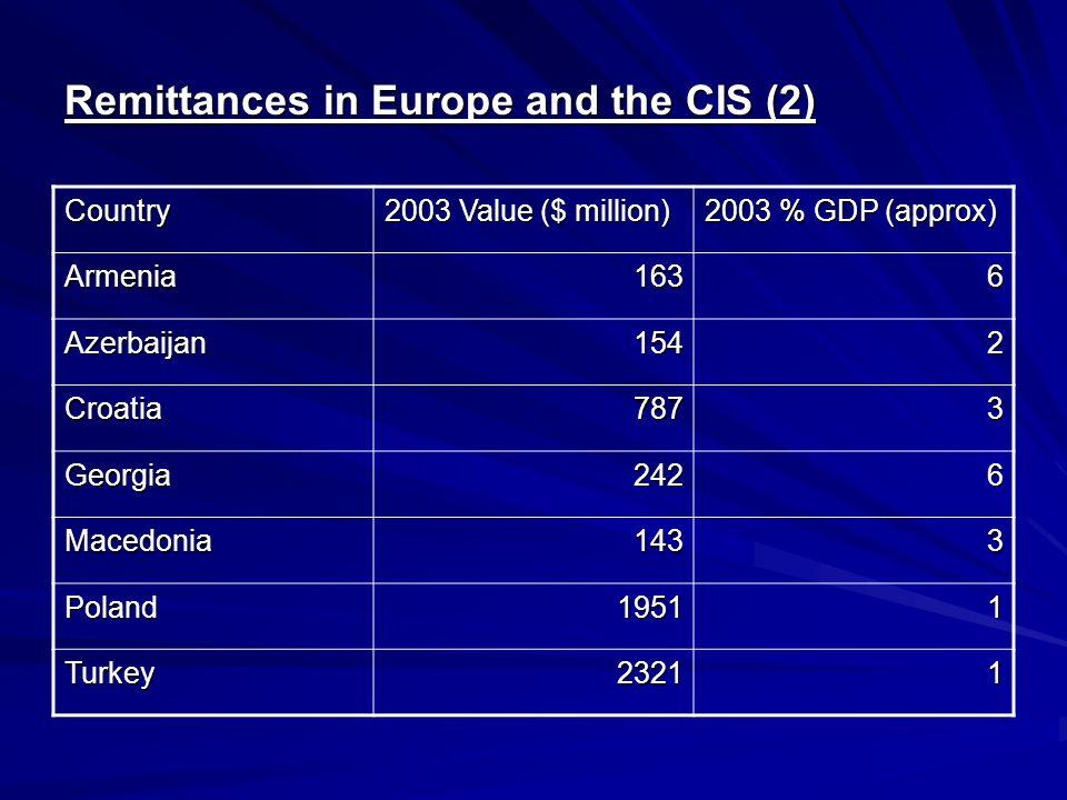 Remittances in Europe and the CIS (2) Country 2003 Value ($ million) 2003 % GDP (approx) Armenia1636 Azerbaijan1542 Croatia7873 Georgia2426 Macedonia1433 Poland19511 Turkey23211