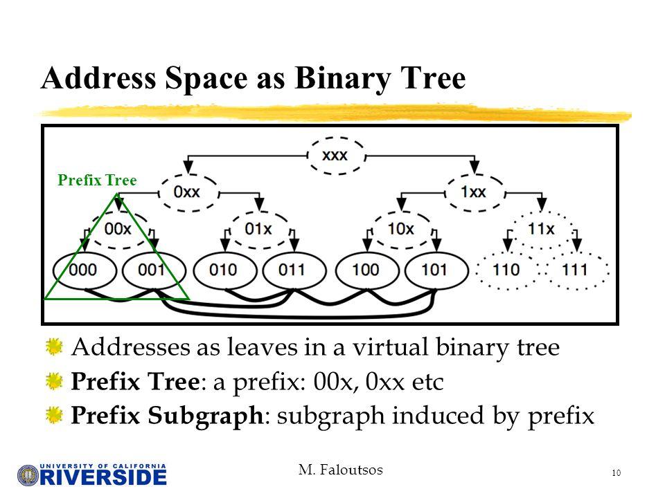 M. Faloutsos 10 Address Space as Binary Tree Addresses as leaves in a virtual binary tree Prefix Tree : a prefix: 00x, 0xx etc Prefix Subgraph : subgr