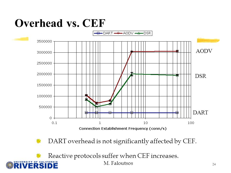 M. Faloutsos 24 Overhead vs. CEF DART overhead is not significantly affected by CEF.
