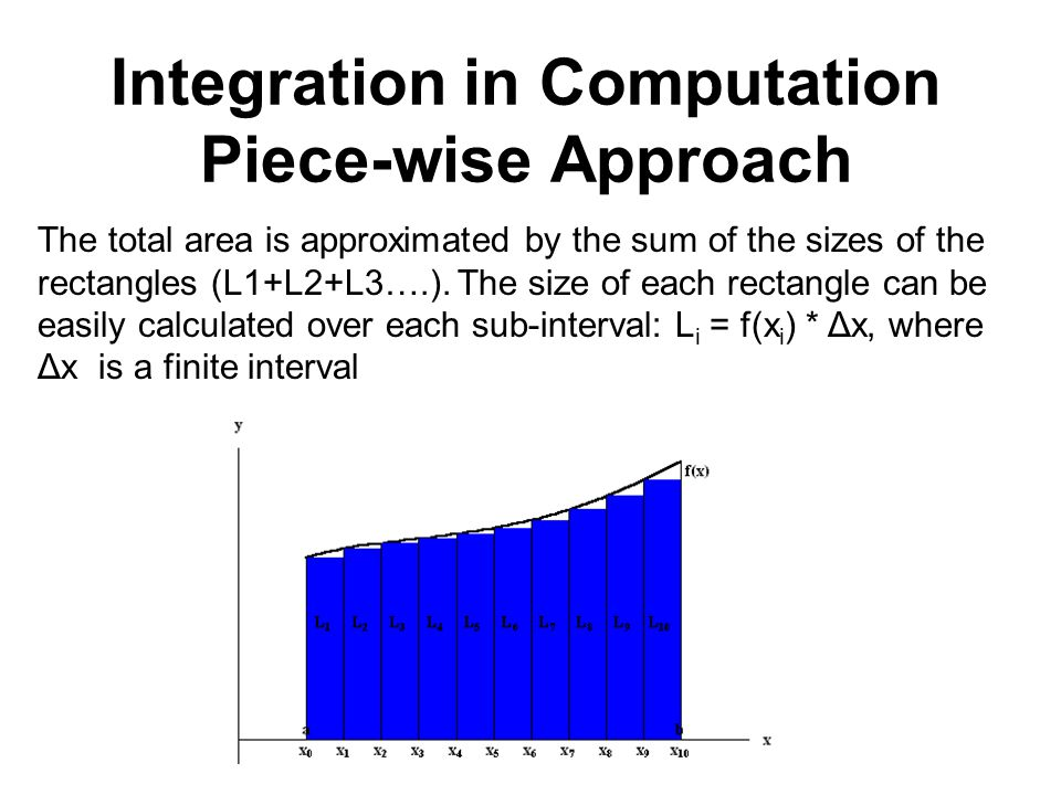 Integration in Computation Piece-wise Approach The total area is approximated by the sum of the sizes of the rectangles (L1+L2+L3….). The size of each
