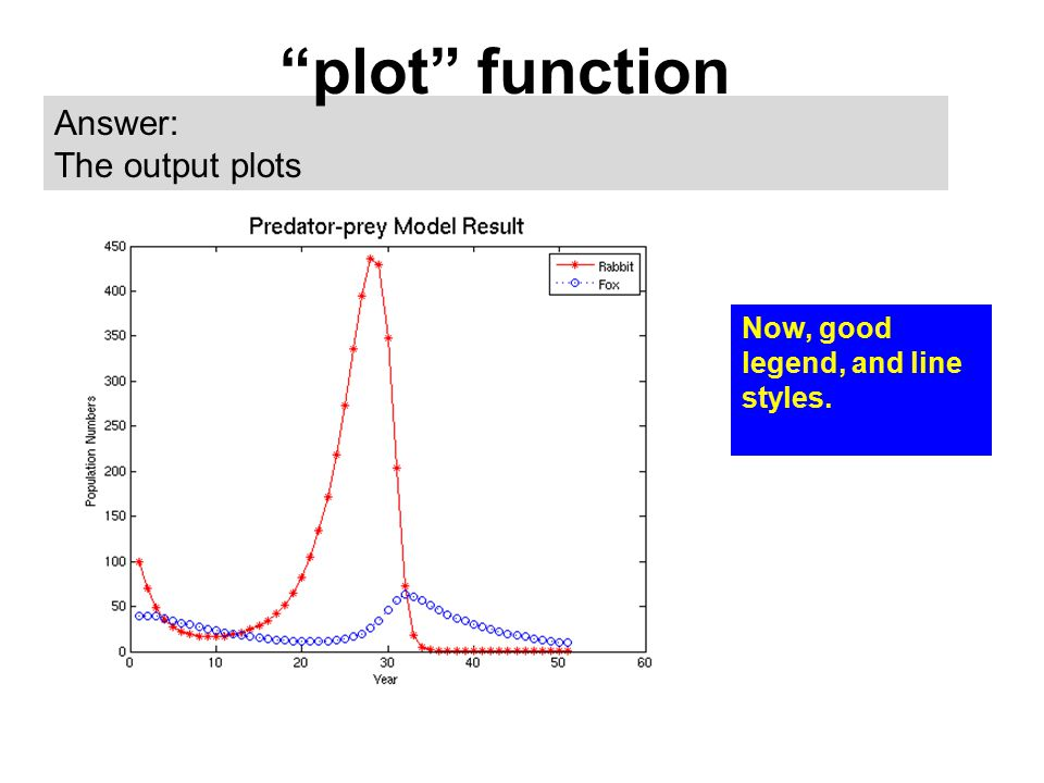 "Answer: The output plots ""plot"" function Now, good legend, and line styles."