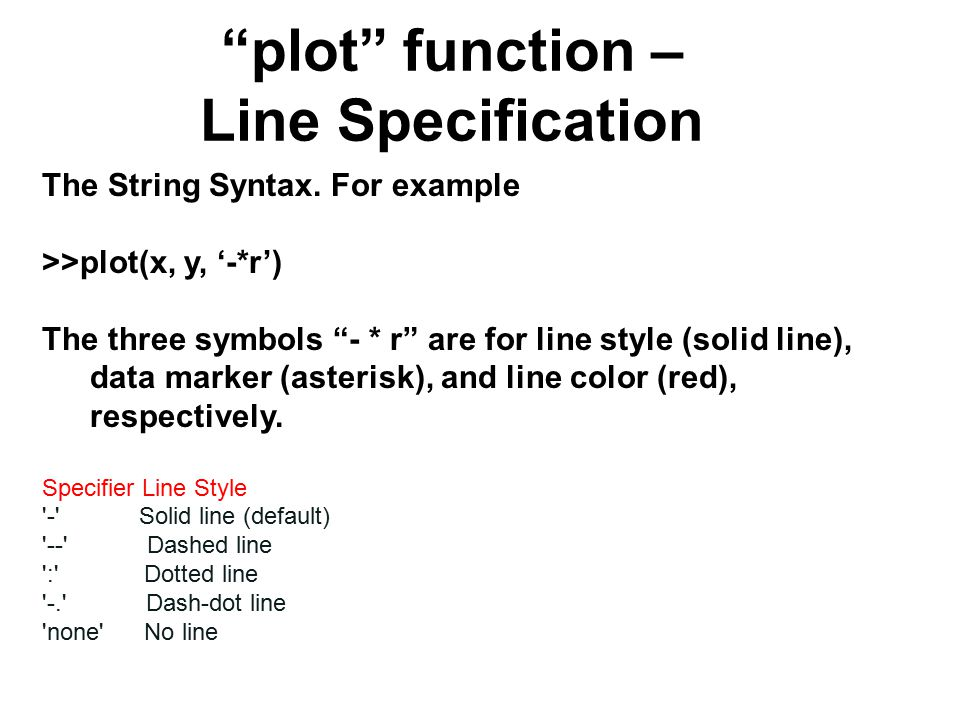 plot function – Line Specification The String Syntax.