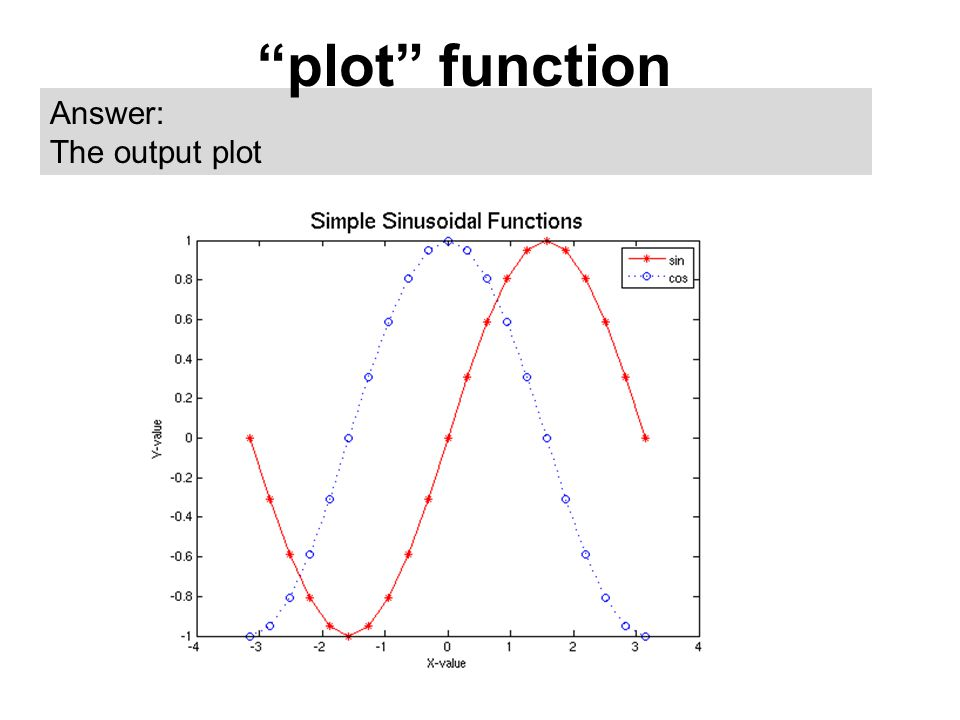 "Answer: The output plot ""plot"" function"