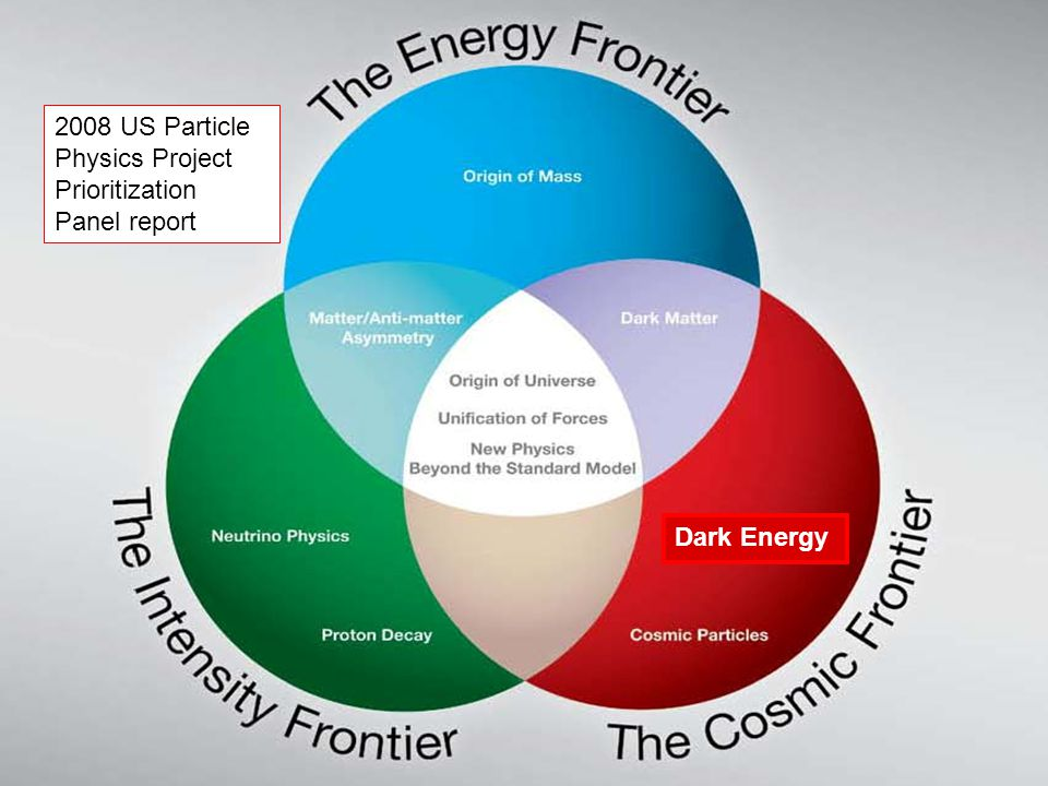 2008 US Particle Physics Project Prioritization Panel report Dark Energy