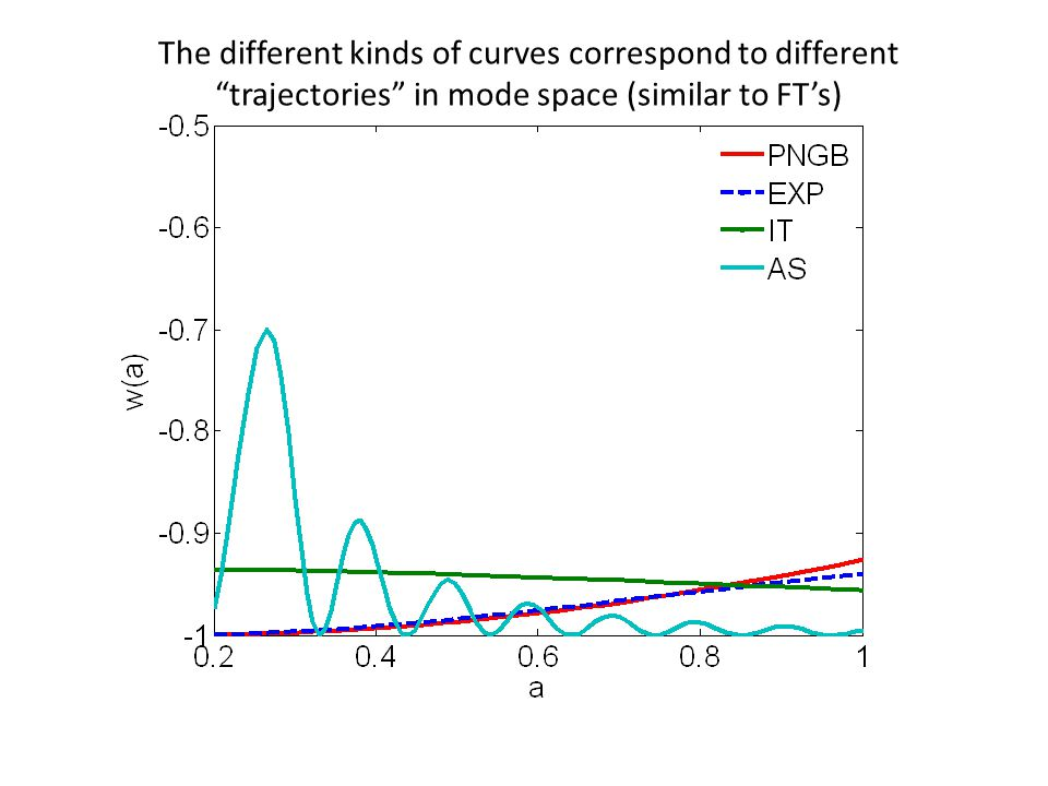 The different kinds of curves correspond to different trajectories in mode space (similar to FT's)