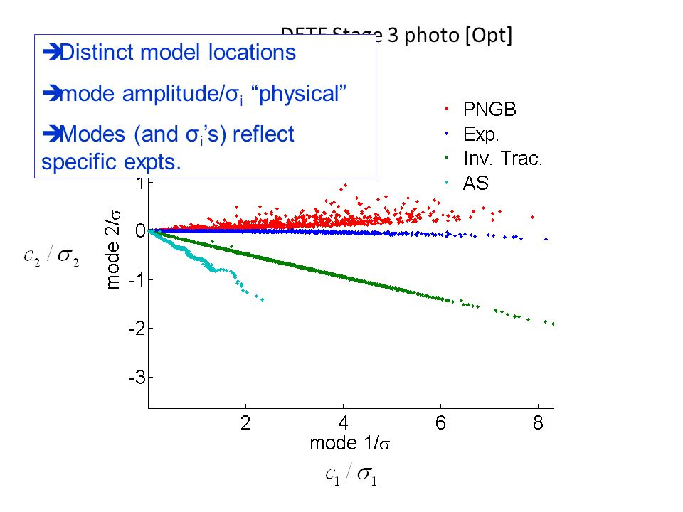 " Distinct model locations  mode amplitude/σ i ""physical""  Modes (and σ i 's) reflect specific expts."