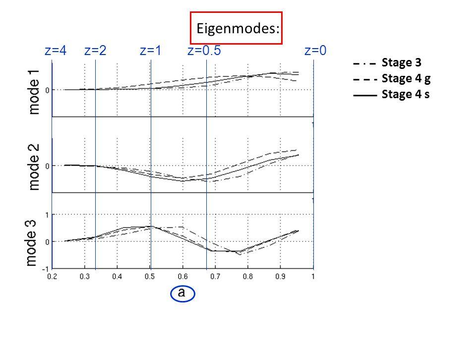 Eigenmodes: Stage 3 Stage 4 g Stage 4 s z=4z=2z=1z=0.5z=0