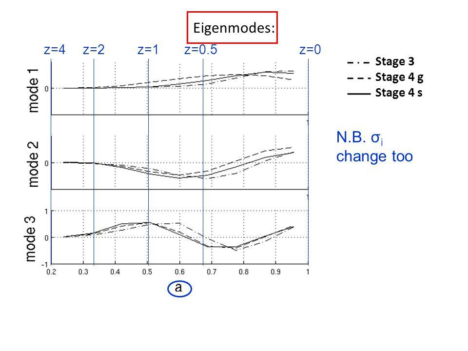Eigenmodes: Stage 3 Stage 4 g Stage 4 s z=4z=2z=1z=0.5z=0 N.B. σ i change too