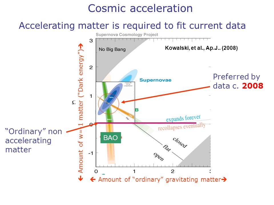 "Cosmic acceleration Accelerating matter is required to fit current data Supernova  Amount of ""ordinary"" gravitating matter   Amount of w=-1 matter"