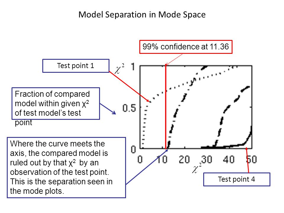 Model Separation in Mode Space Fraction of compared model within given χ 2 of test model's test point Test point 4 Test point 1 Where the curve meets the axis, the compared model is ruled out by that χ 2 by an observation of the test point.