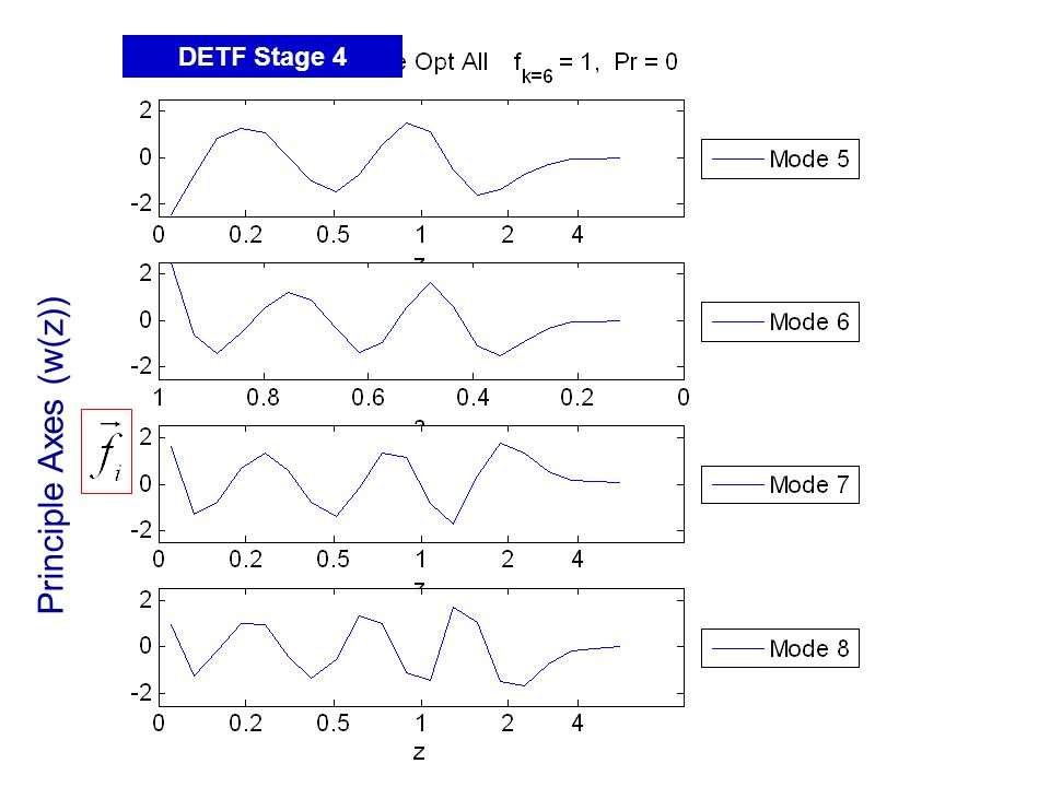 Principle Axes (w(z)) DETF Stage 4