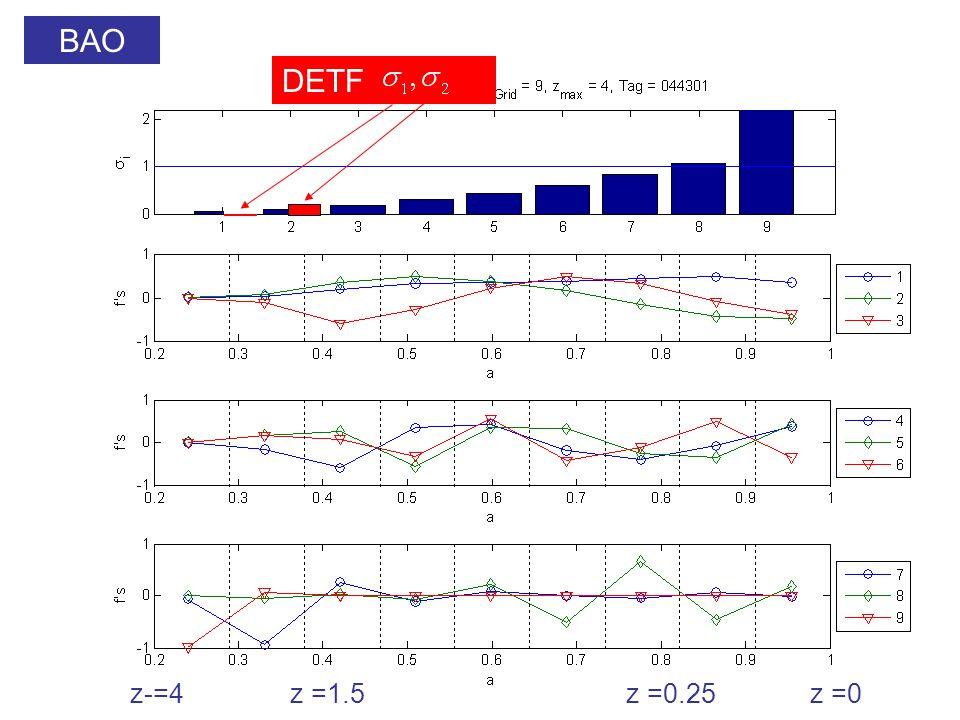 BAO DETF z-=4z =1.5z =0.25z =0