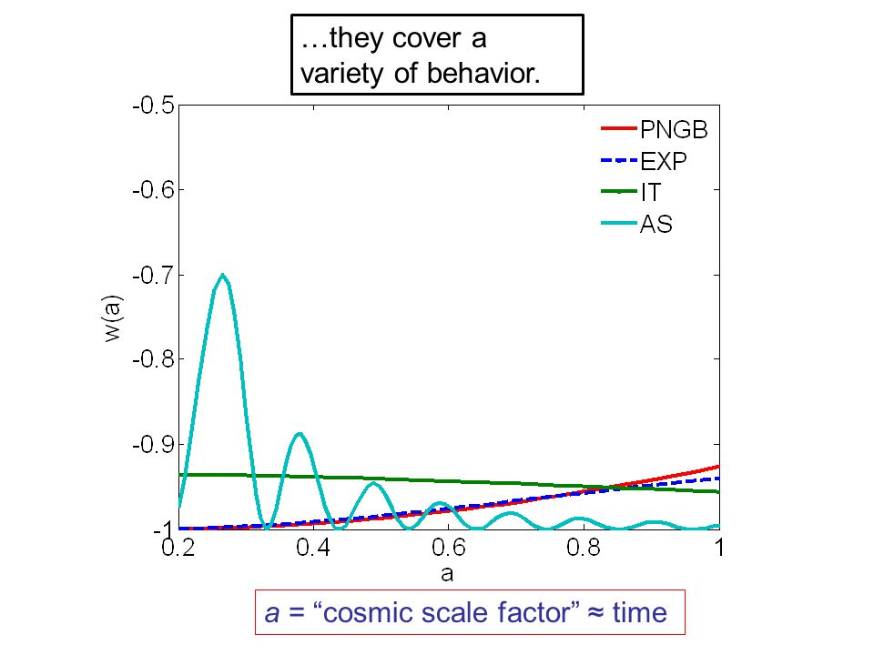…they cover a variety of behavior. a = cosmic scale factor ≈ time