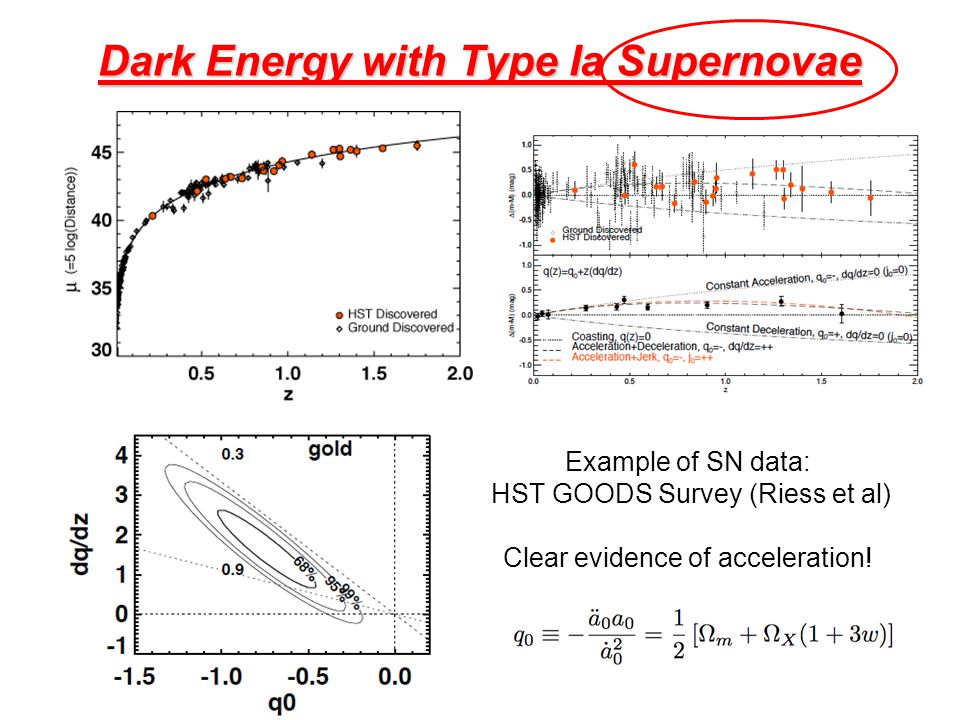 Dark Energy with Type Ia Supernovae Example of SN data: HST GOODS Survey (Riess et al) Clear evidence of acceleration!