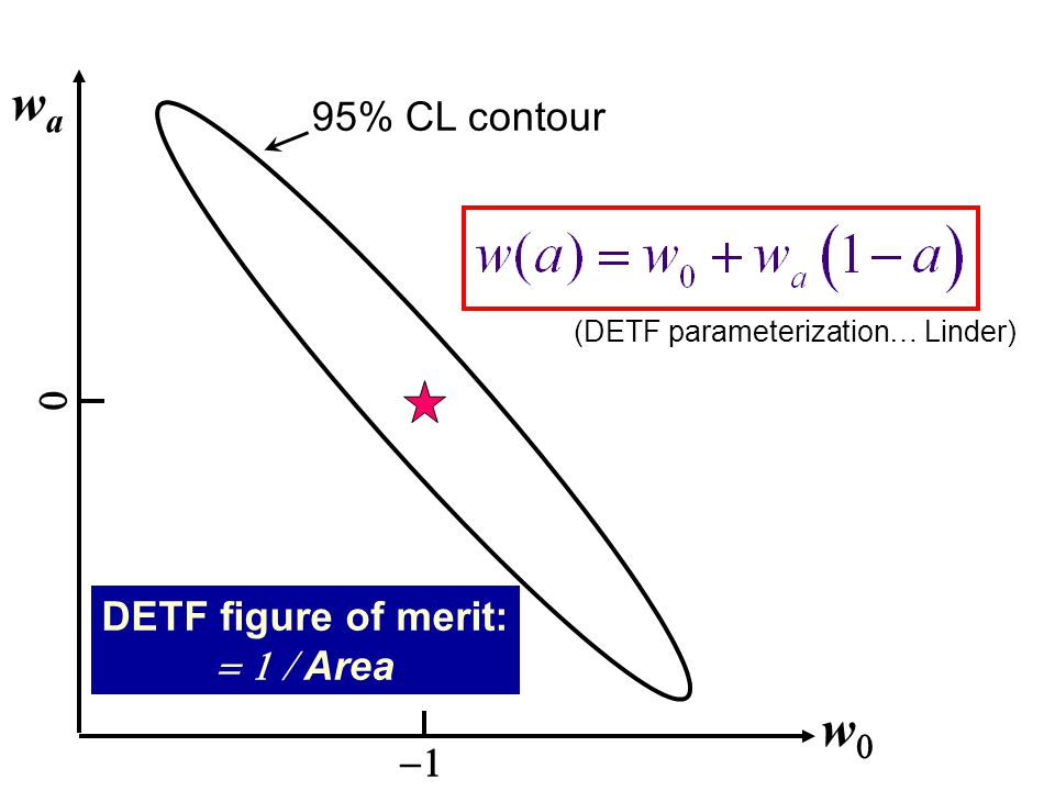 ww wawa   DETF figure of merit:  Area 95% CL contour (DETF parameterization… Linder)