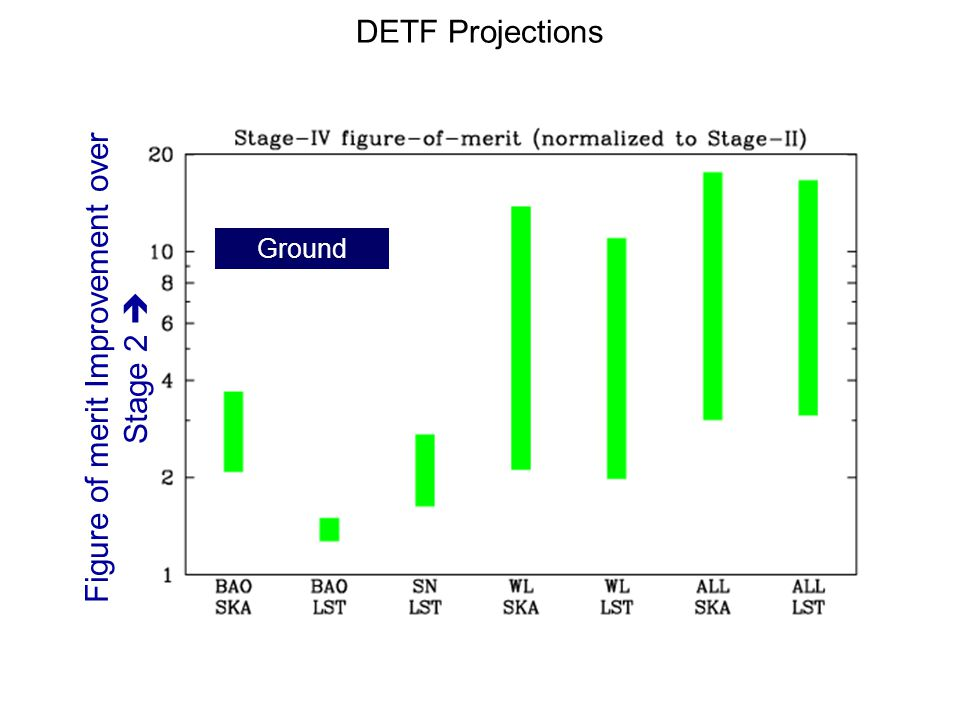 DETF Projections Ground Figure of merit Improvement over Stage 2 
