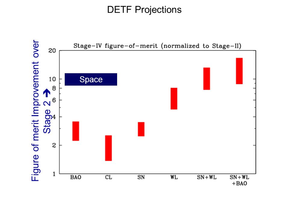 DETF Projections Space Figure of merit Improvement over Stage 2 