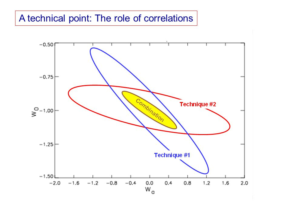 A technical point: The role of correlations