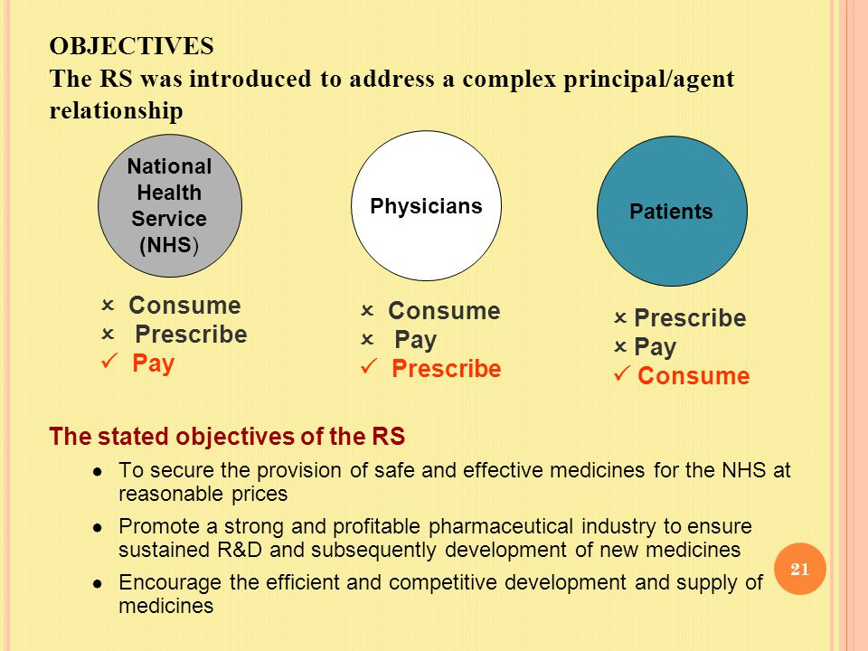 OBJECTIVES The RS was introduced to address a complex principal/agent relationship Patients National Health Service (NHS) Physicians  Consume  Prescribe  Pay  Consume  Pay  Prescribe  Prescribe  Pay  Consume The stated objectives of the RS ● To secure the provision of safe and effective medicines for the NHS at reasonable prices ● Promote a strong and profitable pharmaceutical industry to ensure sustained R&D and subsequently development of new medicines ● Encourage the efficient and competitive development and supply of medicines 21