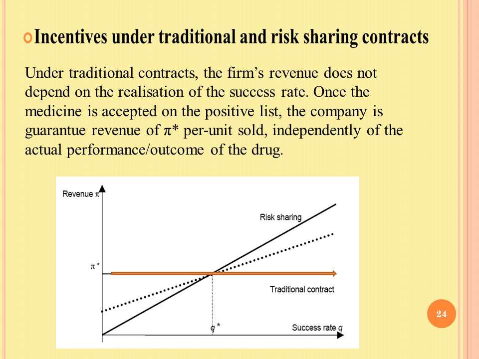 Under traditional contracts, the firm's revenue does not depend on the realisation of the success rate. Once the medicine is accepted on the positive