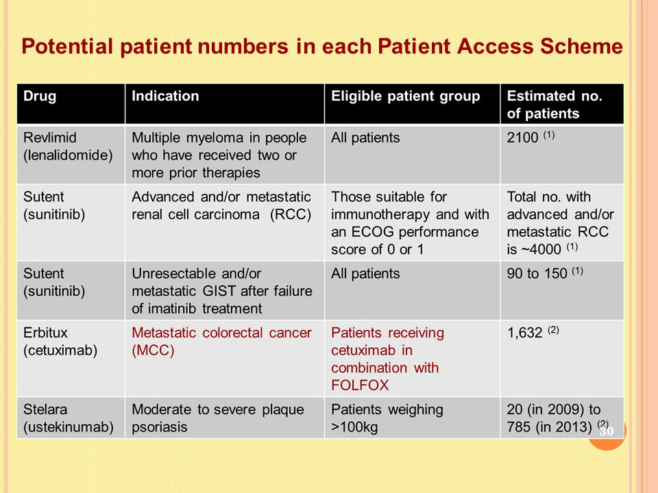 Potential patient numbers in each Patient Access Scheme 30