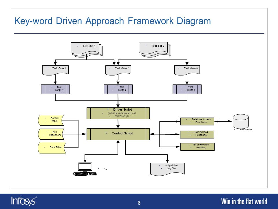 6 Key-word Driven Approach Framework Diagram