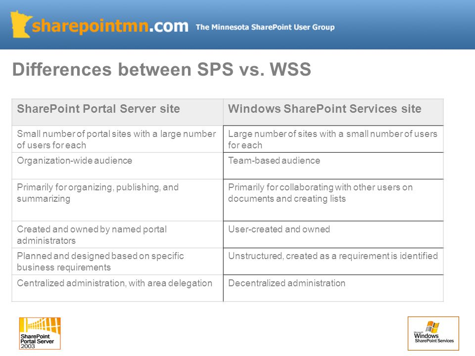 Differences between SPS vs.