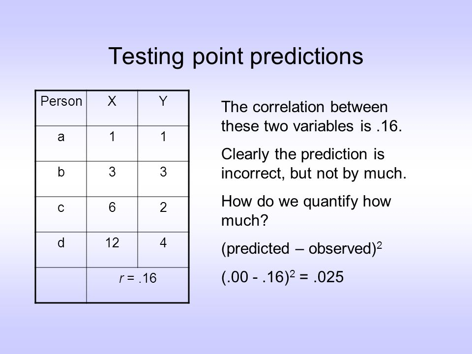 Testing point predictions PersonXY a11 b33 c62 d124 r =.16 The correlation between these two variables is.16.