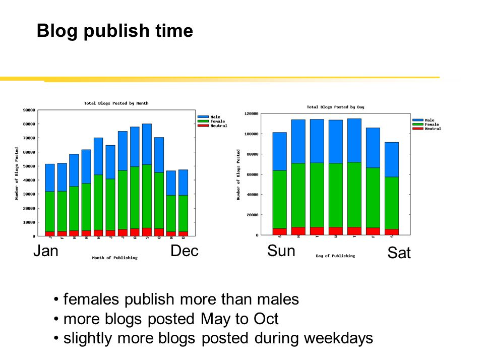 Blog publish time females publish more than males more blogs posted May to Oct slightly more blogs posted during weekdays SunMon JanDecSun Sat