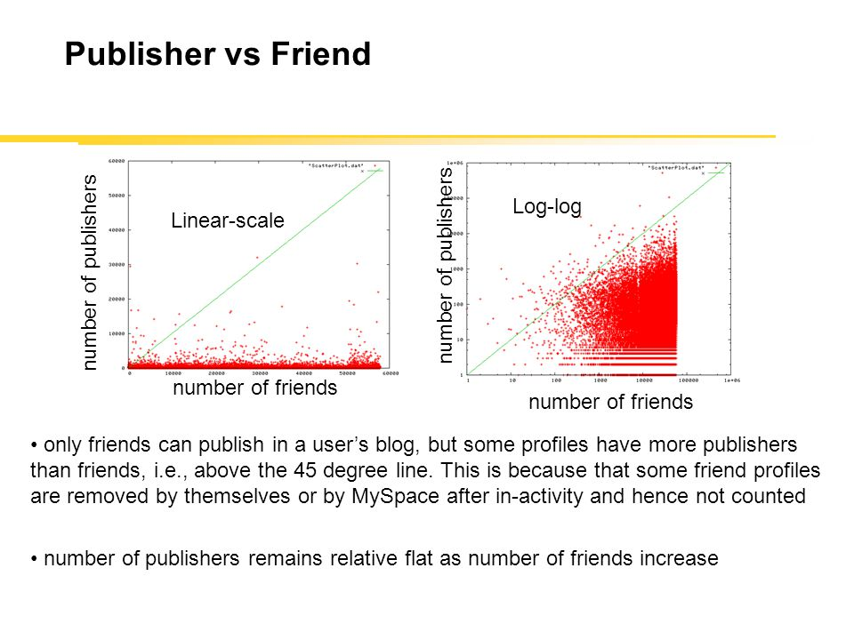 Publisher vs Friend number of friends number of publishers Linear-scale Log-log only friends can publish in a user's blog, but some profiles have more publishers than friends, i.e., above the 45 degree line.