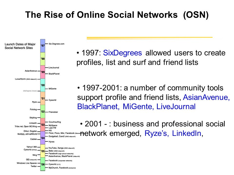 The Rise of Online Social Networks (OSN) 1997: SixDegrees allowed users to create profiles, list and surf and friend lists 1997-2001: a number of community tools support profile and friend lists, AsianAvenue, BlackPlanet, MiGente, LiveJournal 2001 - : business and professional social network emerged, Ryze's, LinkedIn,