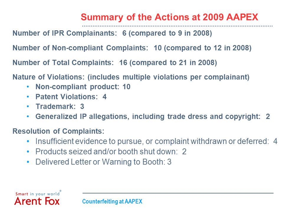 Counterfeiting at AAPEX Summary of the Actions at 2009 AAPEX Number of IPR Complainants: 6 (compared to 9 in 2008) Number of Non-compliant Complaints: 10 (compared to 12 in 2008) Number of Total Complaints: 16 (compared to 21 in 2008) Nature of Violations: (includes multiple violations per complainant) Non-compliant product: 10 Patent Violations: 4 Trademark: 3 Generalized IP allegations, including trade dress and copyright: 2 Resolution of Complaints: Insufficient evidence to pursue, or complaint withdrawn or deferred: 4 Products seized and/or booth shut down: 2 Delivered Letter or Warning to Booth: 3