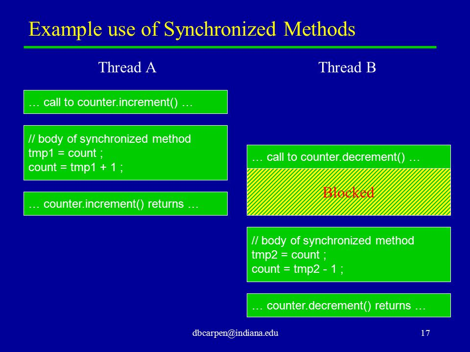 dbcarpen@indiana.edu17 Example use of Synchronized Methods … call to counter.increment() … // body of synchronized method tmp1 = count ; count = tmp1