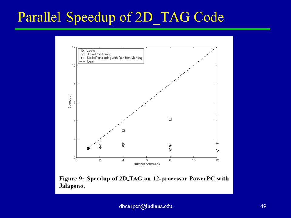 dbcarpen@indiana.edu49 Parallel Speedup of 2D_TAG Code