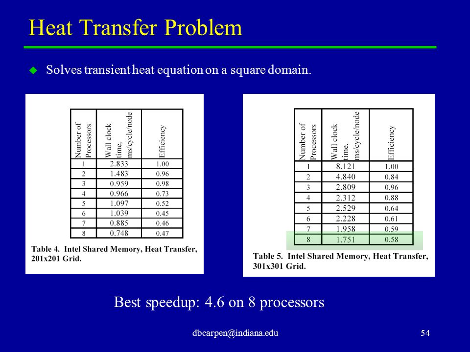 dbcarpen@indiana.edu54 Heat Transfer Problem u Solves transient heat equation on a square domain. Best speedup: 4.6 on 8 processors